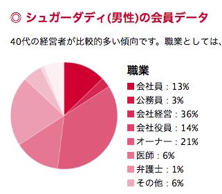 シュガーダディ評判口コミ特徴78%の男性がハイスペ